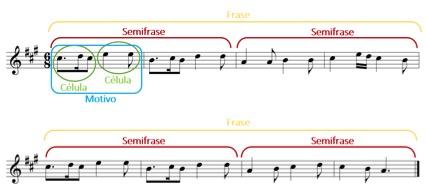 Elementos forma musical