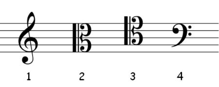 clave musical sol do fa